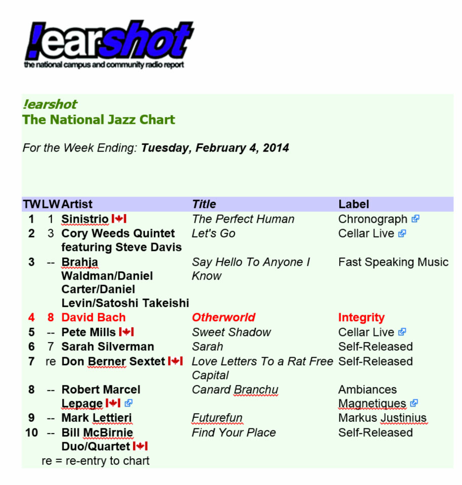 earshot Canadian National Jazz Chart